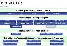 Рейтинг абітурієнтів БДМУ он-лайн